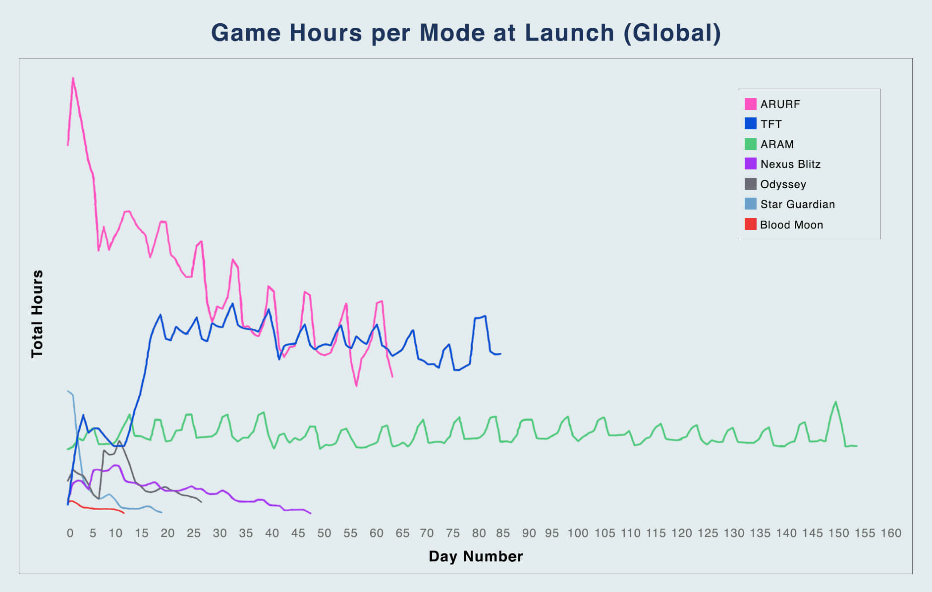 02 Game Hours Per Mode 1 d6f0glgzkxp91uhuagi2