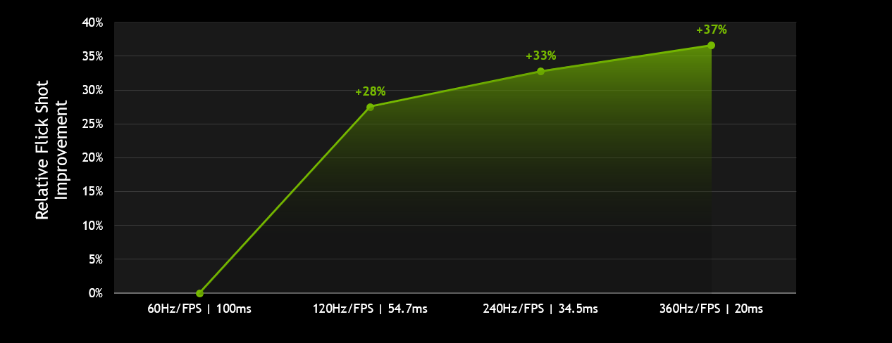 nvidia geforce relative flick shot improvement chart