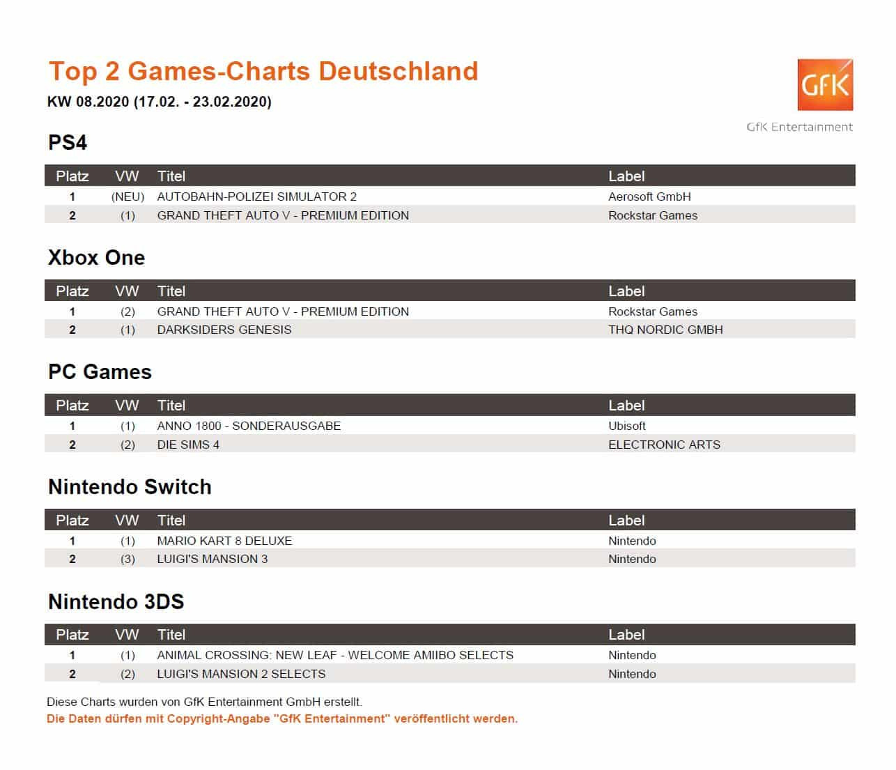 top 2 game charts 17. 23.2.2020