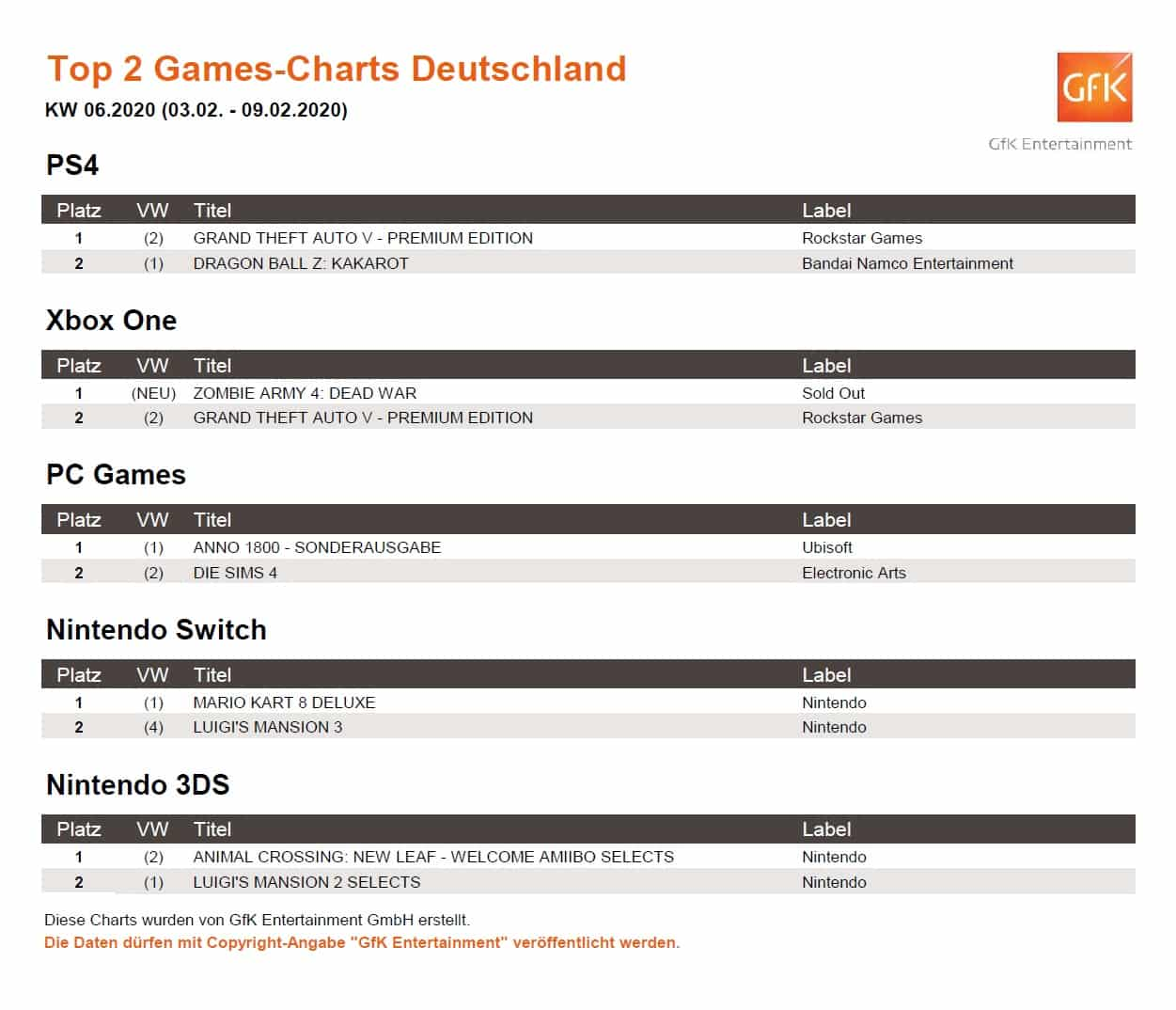 top 2 game charts 3. 9.2.2020