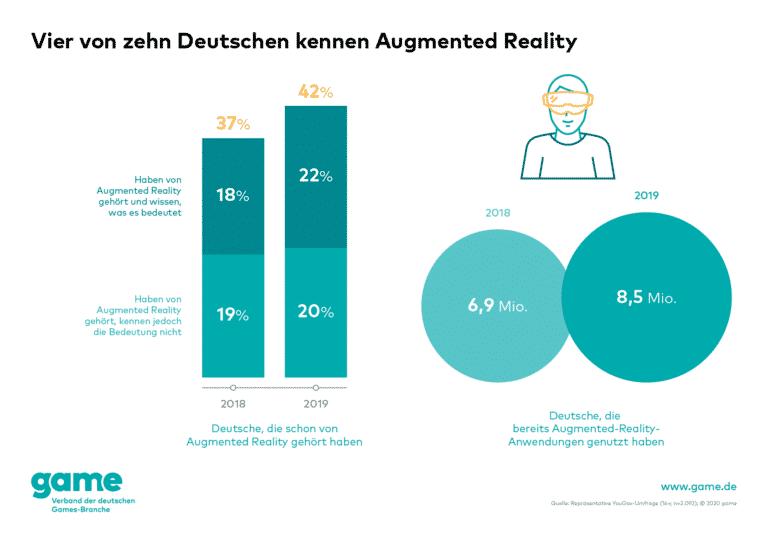 game Grafik Vier von zehn Deutschen kennen Augmented Reality 768x543 1