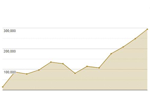 mediadaten graph seitenaufrufe maerz