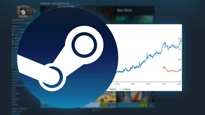 steam nutzerrekord 20 millionen babt