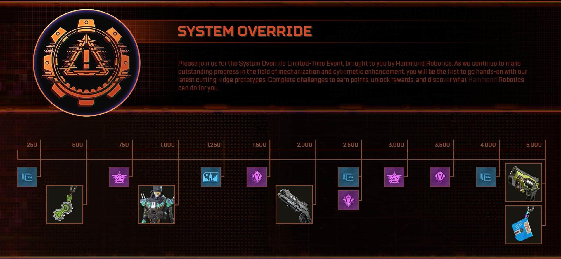 system override event scorecard v2 babt
