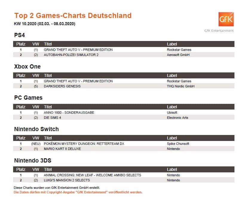 top 2 game charts 2. 8.3.2020