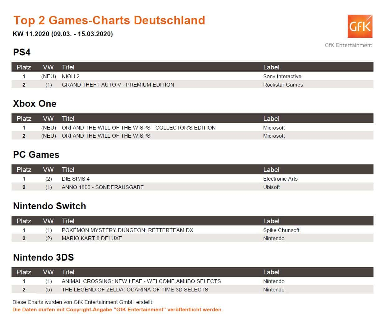 top 2 game charts 9. 15.3.2020