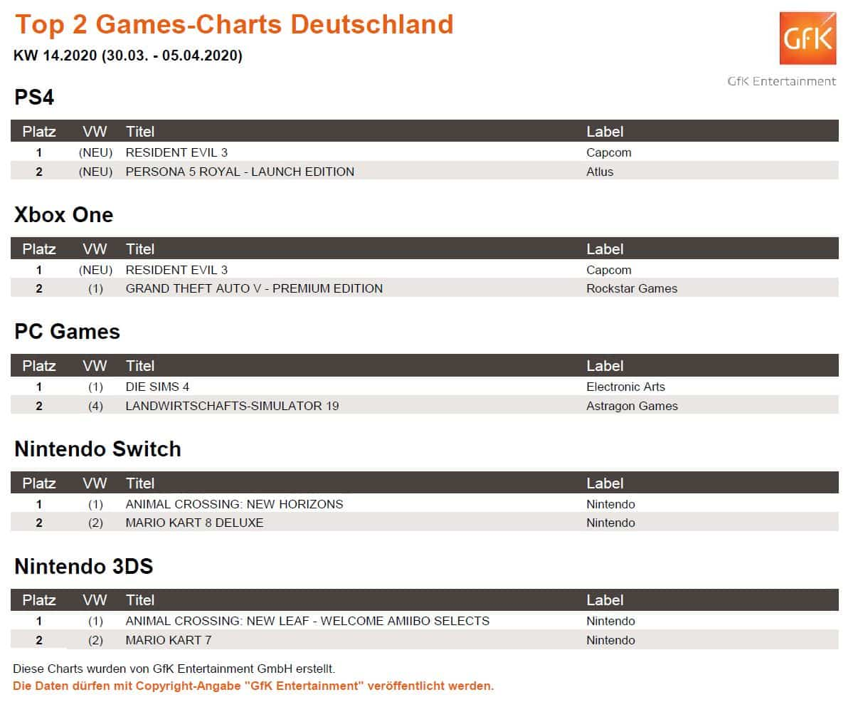 top 2 game charts 30.3. 05.4.2020