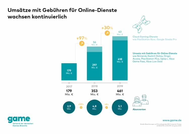 game Umsätze mit Gebühren für Online Dienste web