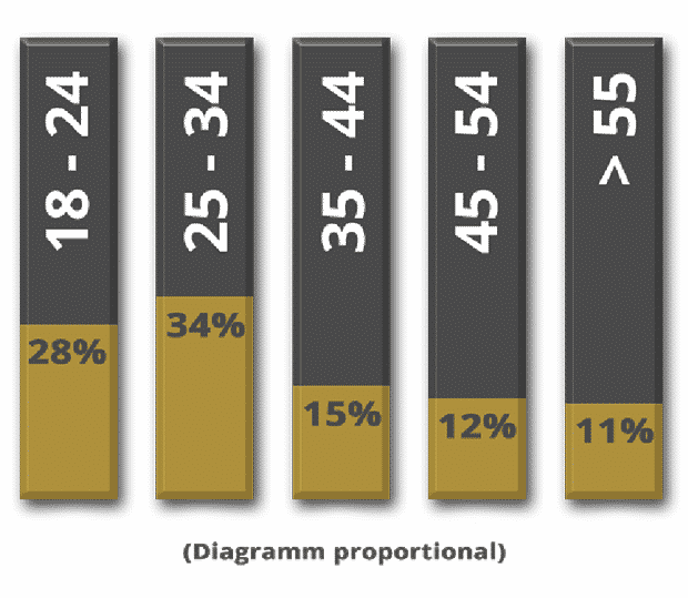 mediadaten chart 2c