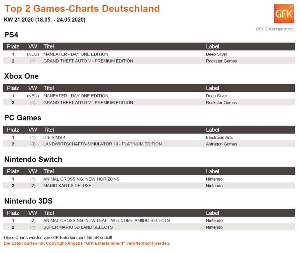 top 2 game charts 18. 24.5.2020