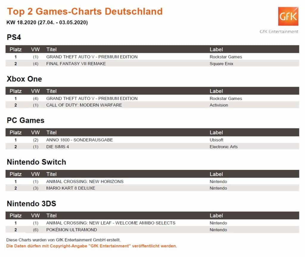 top 2 game charts 27.4. 3.5.2020