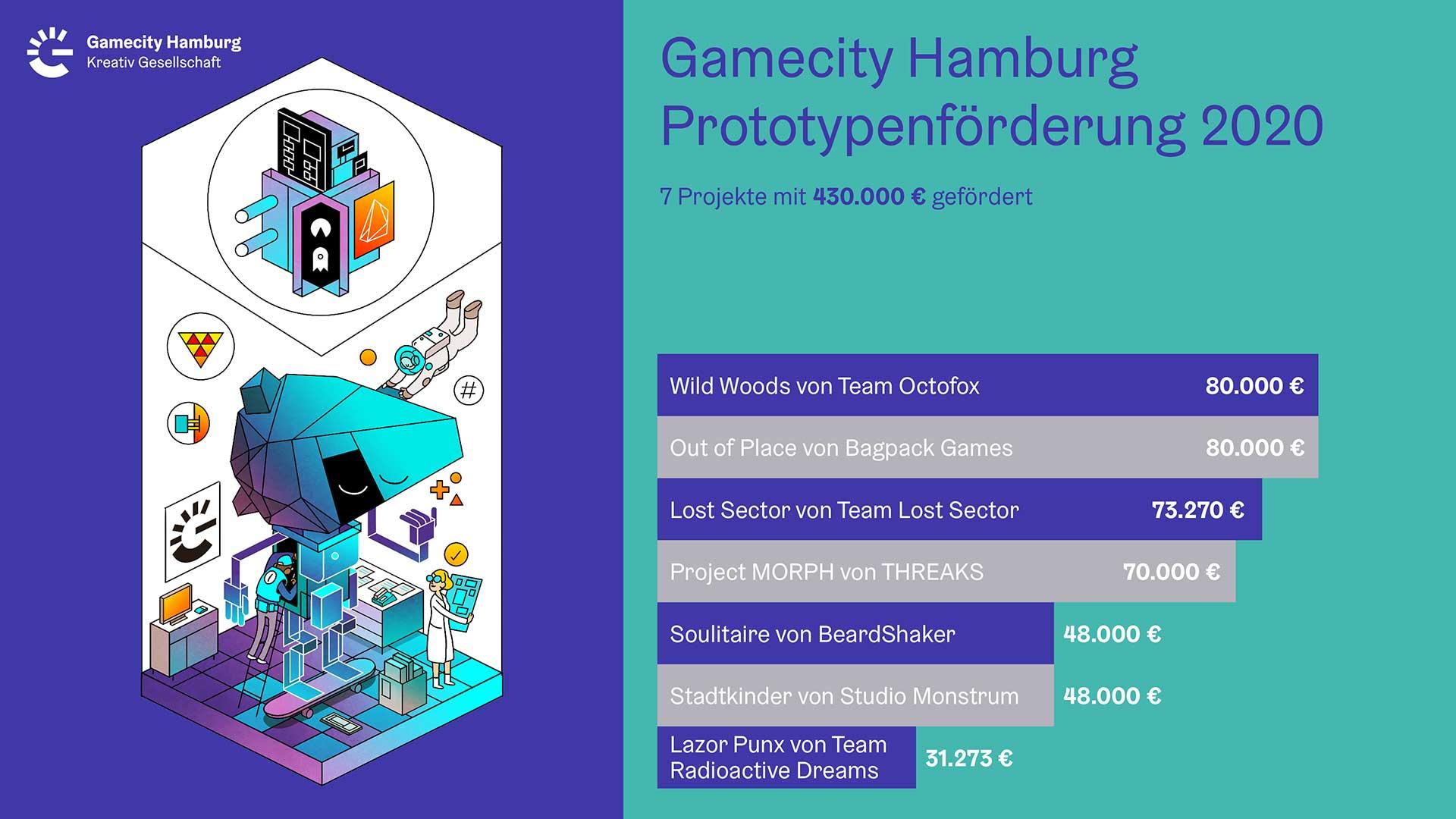 Gamecity Prototypenförderung DE babt