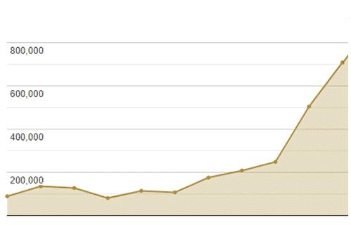 mediadaten graph seitenaufrufe mai