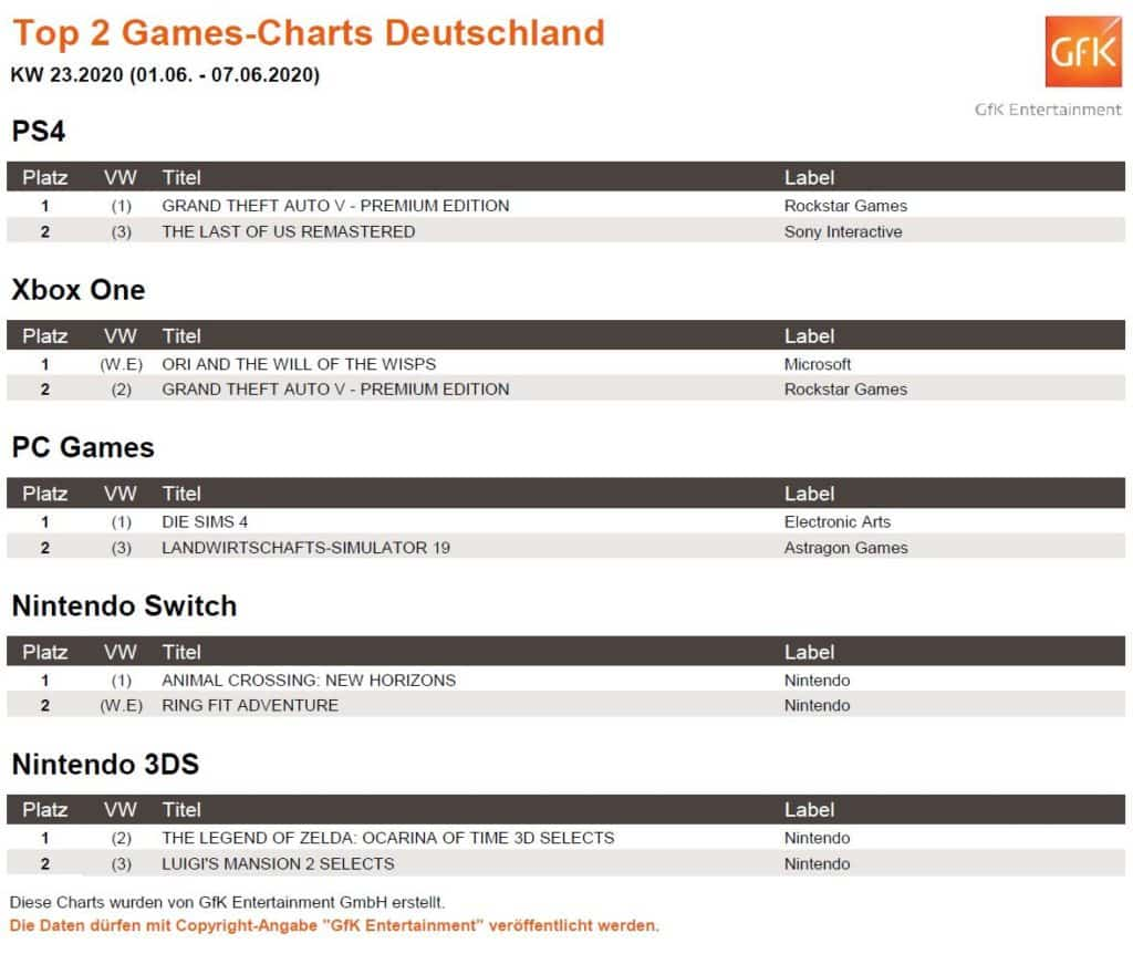 top 2 game charts 1. 7.6.2020