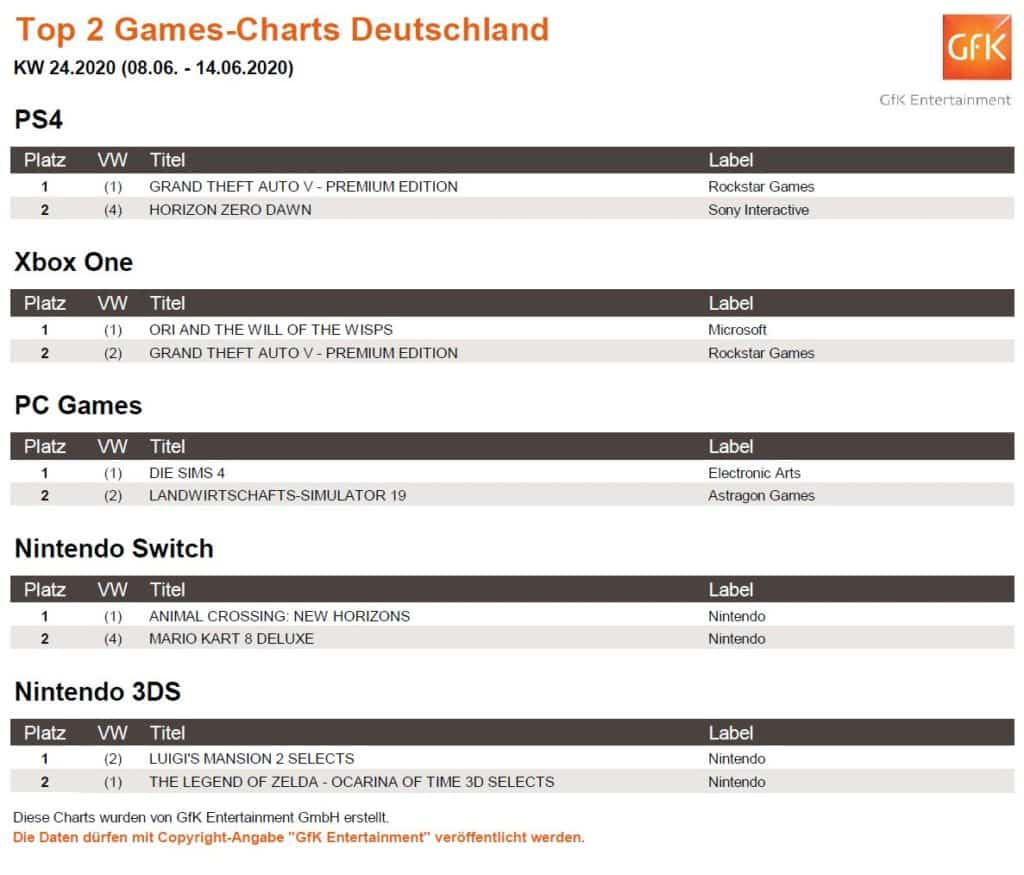 top 2 game charts 8. 14.6.2020