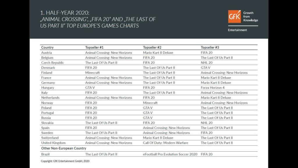 So sehen die Top-Games der ersten Jahreshälfte aus. Quelle: GfK Entertainment