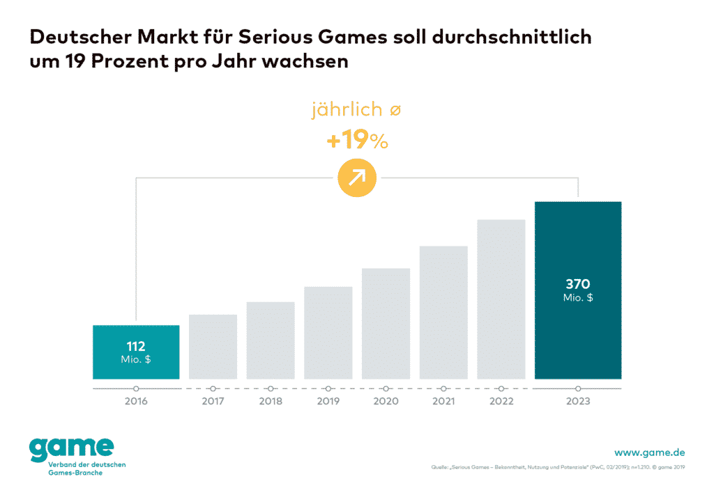 Quelle: game – Verband der deutschen Games-Branche