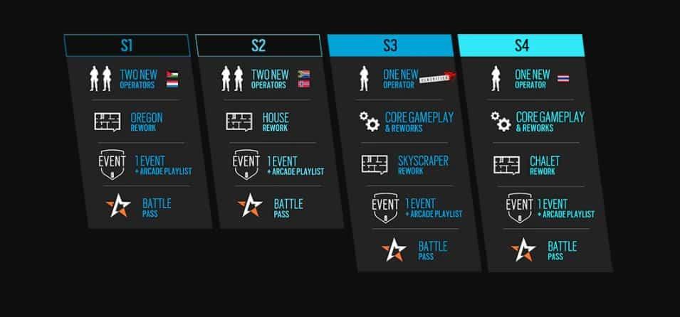 Die Year 5 Roadmap für R6S. Quelle: Ubisoft