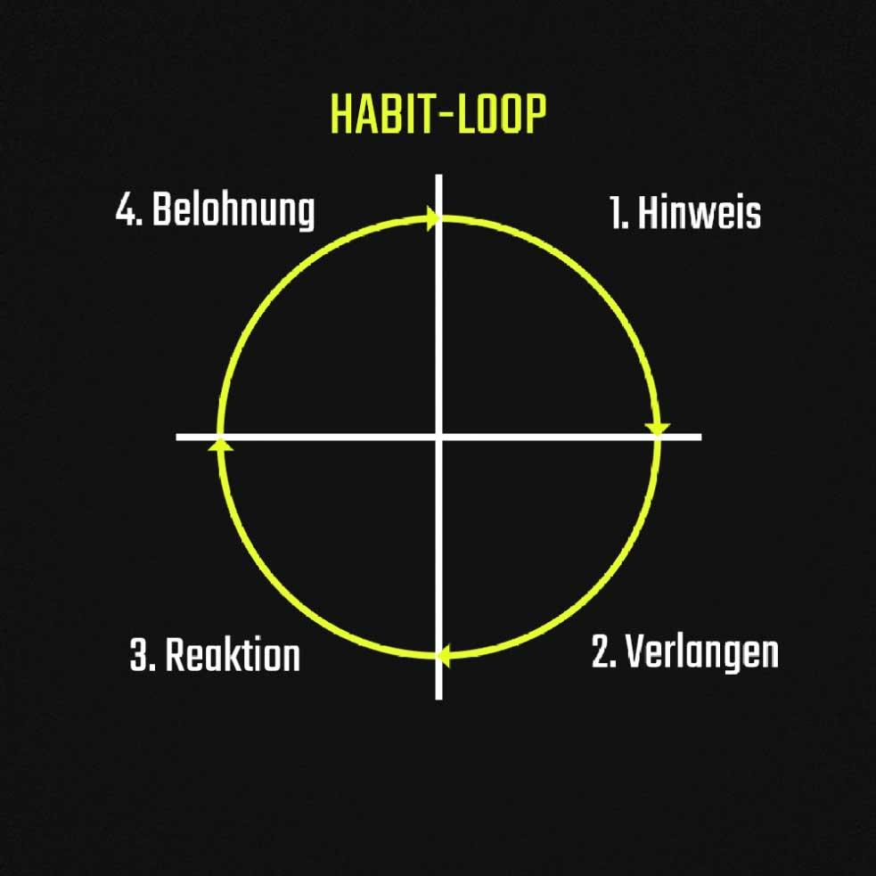 Die Habit-Loop.