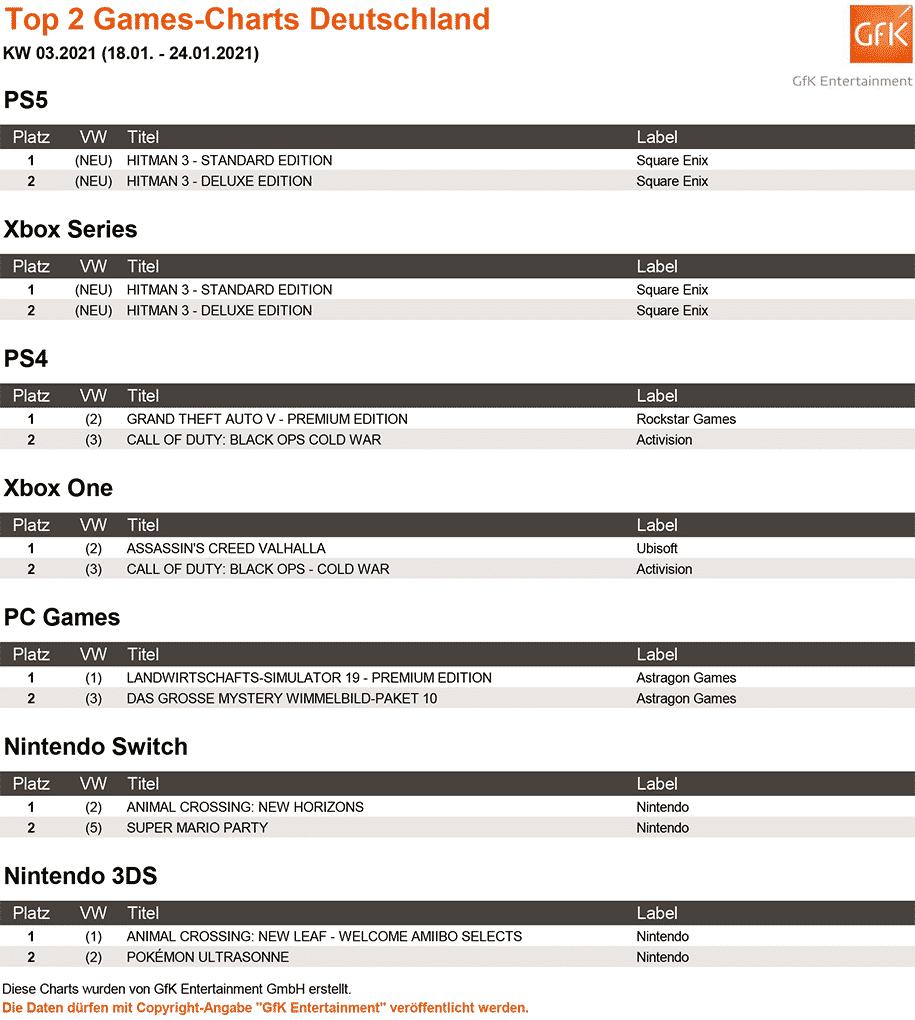 Top 2 Games Charts 03 2021 gfk