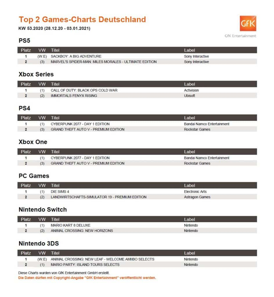 So sehen die Top 2 Games-Charts der vergangenen Woche aus. Quelle: GfK Entertainment