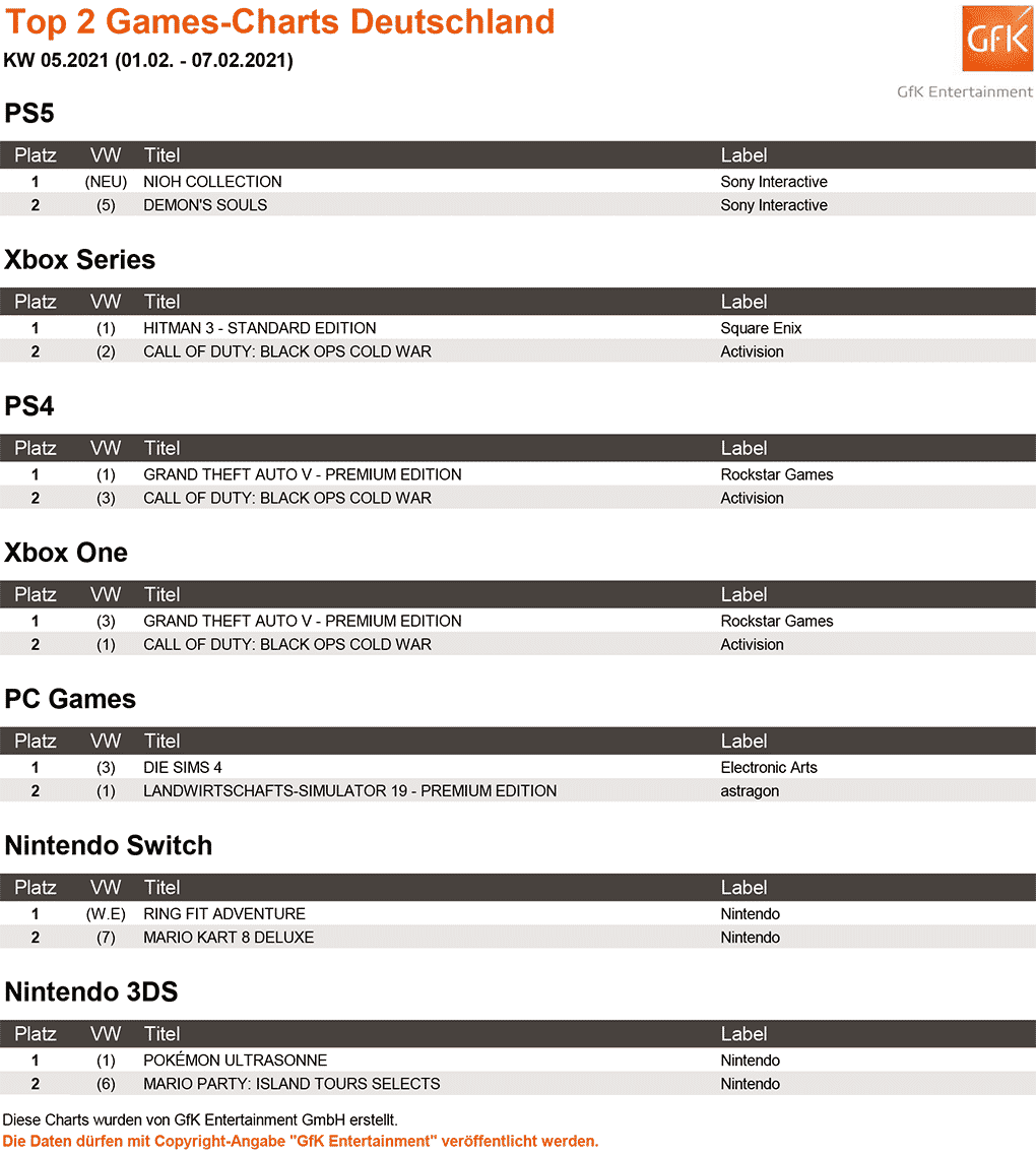 Top 2 Games Charts 05.2021 gfk