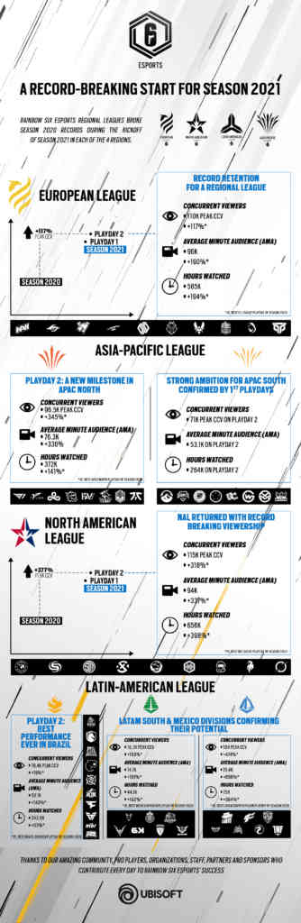 R6esports S2021 Kickoff Viewership Performance Infographic
