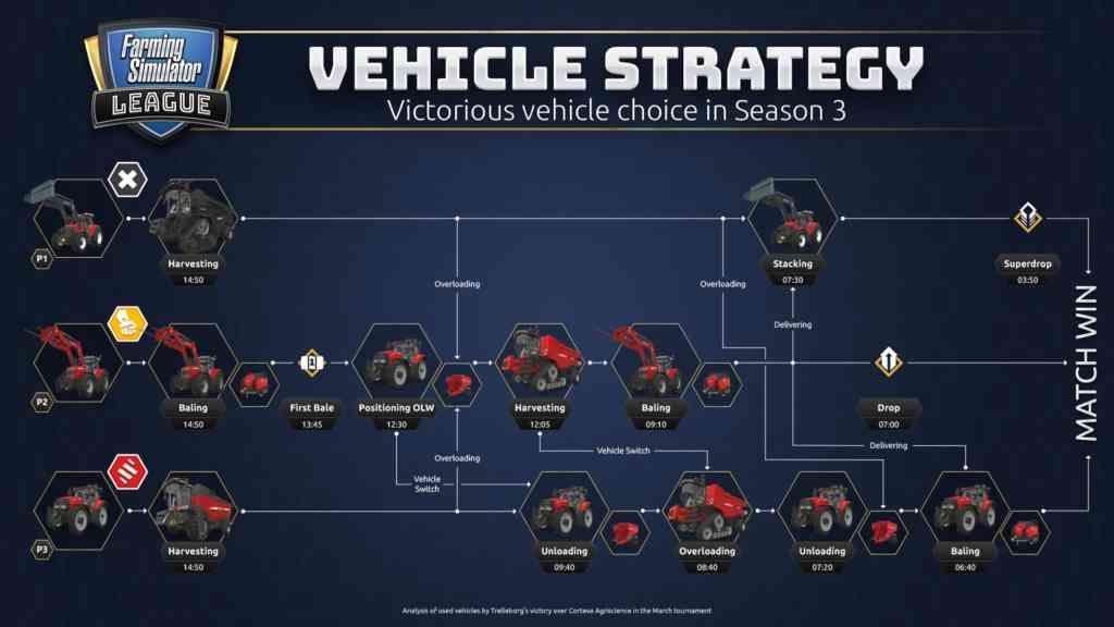 FSL vehicle strategy