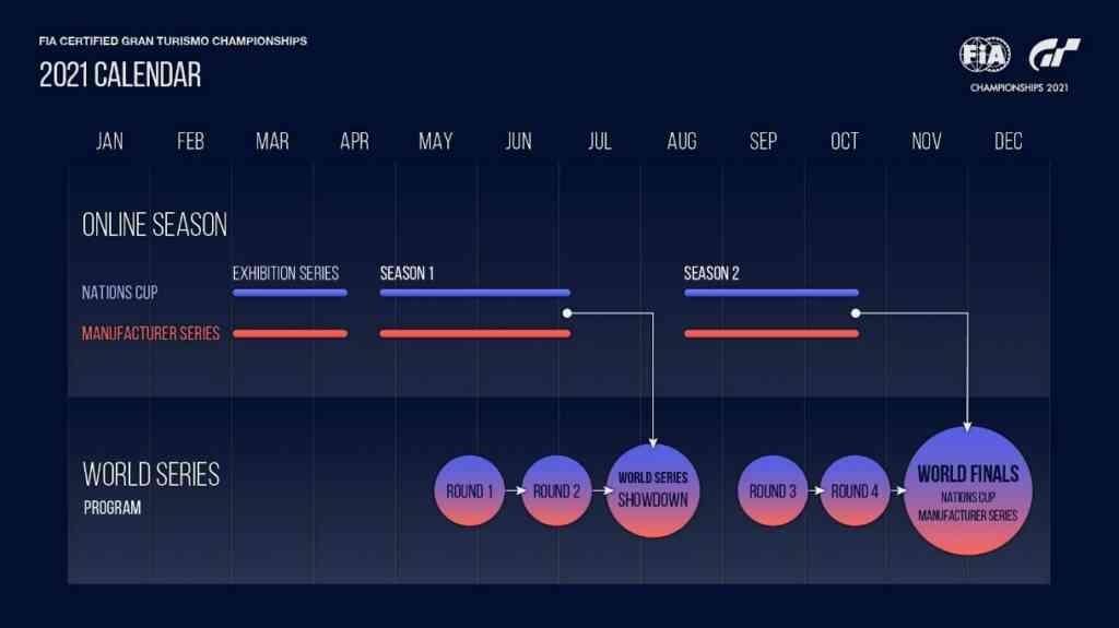 Gran Turismo Championships 2021 Uebersicht