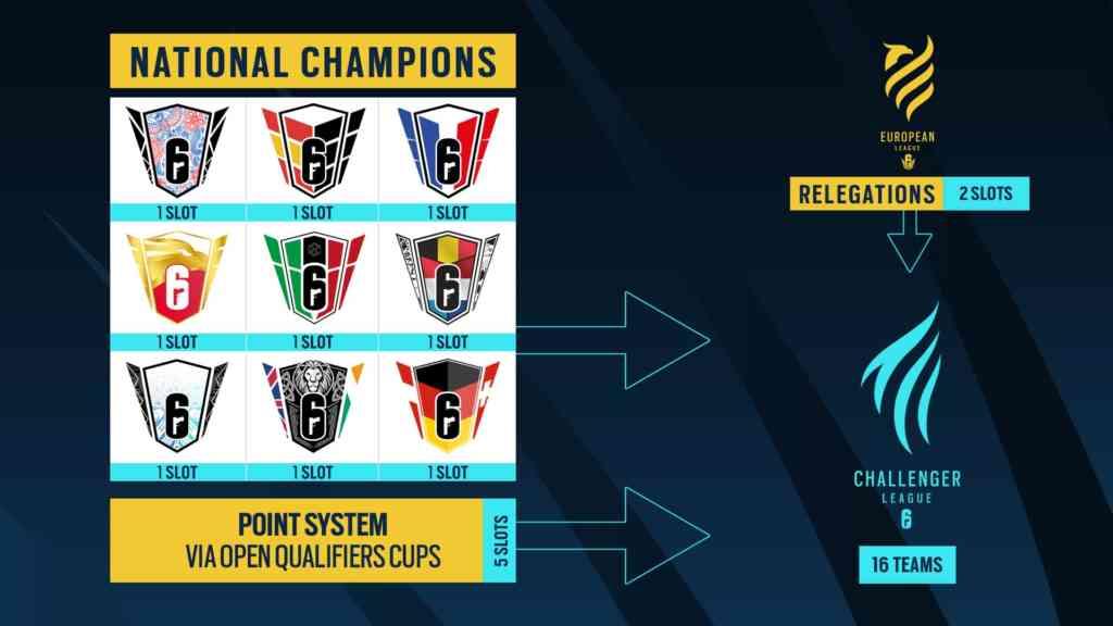 R6esports S2021 EU Path to Challenger League