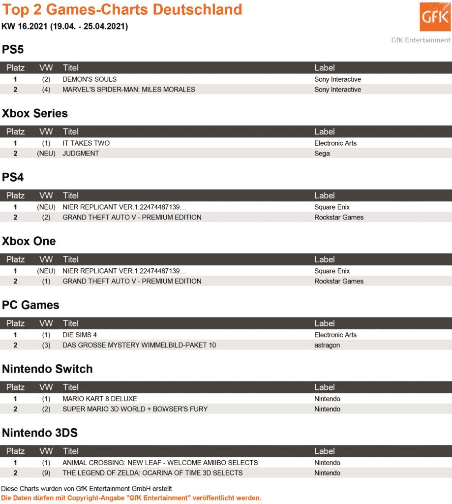 Top 2 Games Charts 16.2021